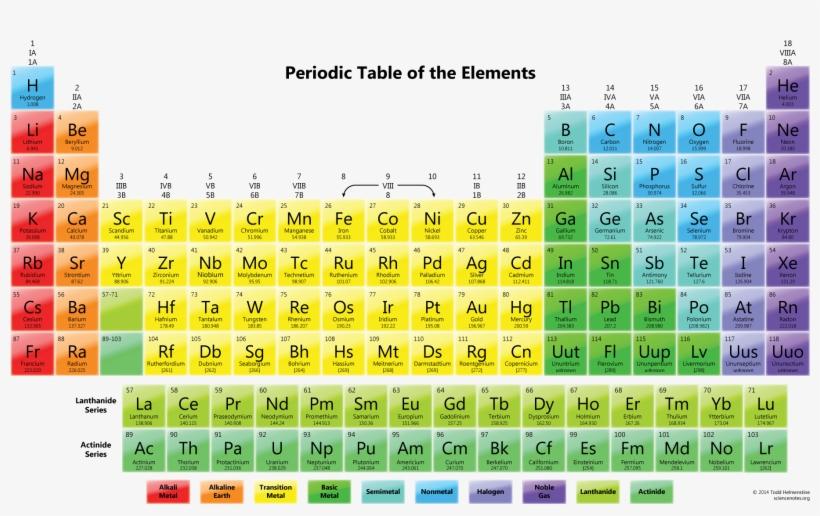image regarding Free Printable Periodic Table identified as Cost-free Printable Periodic Tables - Components Of Periodic Desk