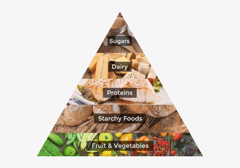 Healthy Eating Pyramid Food Pyramid Uk 2017 Transparent Png 685x510 Free Download On Nicepng