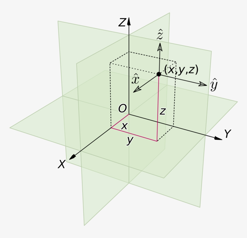 Cartesian Coordinate System Euclidean Space Tensor 3d Coordinate