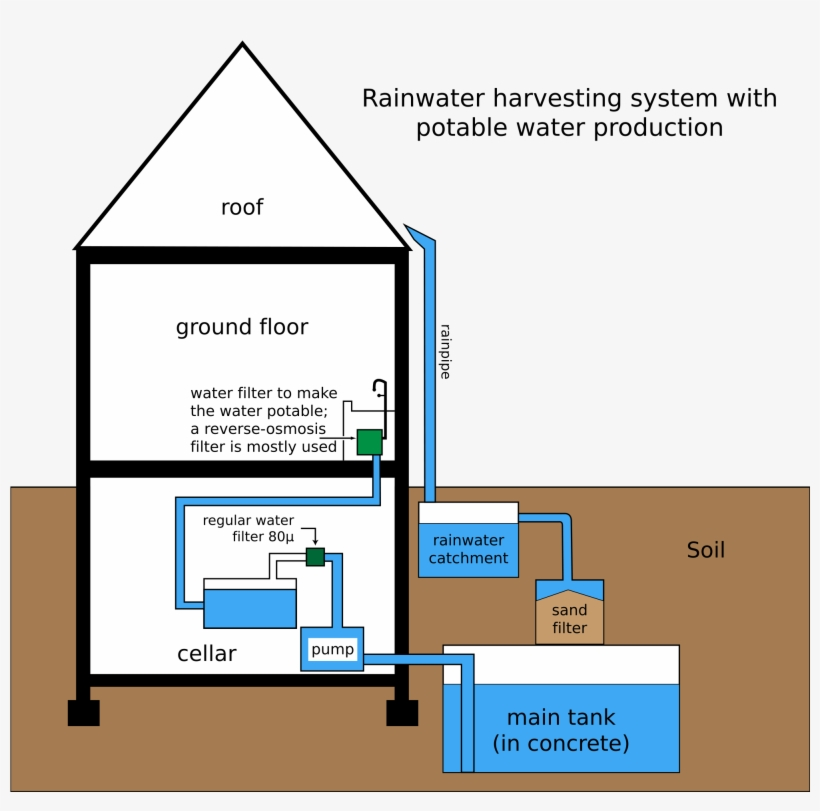 Picture Of Rainwater Harvesting For Drawing - picture of