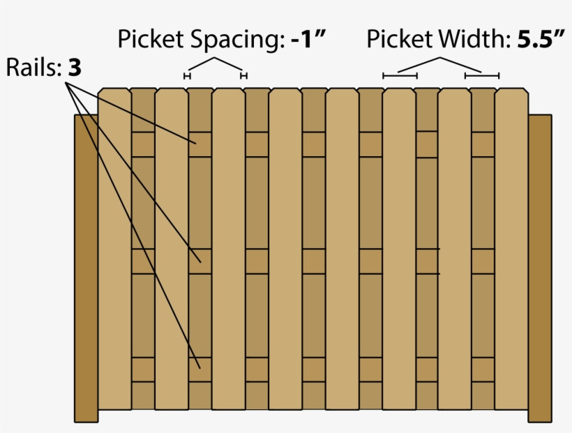 Estimating Lumber For A Shadowbox Style Fence - Lumber