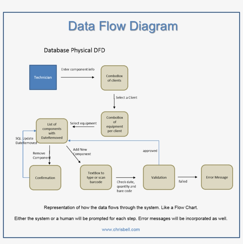 Diagrams Data Flow Diagram Oxynoia Se Data Flow Diagrams