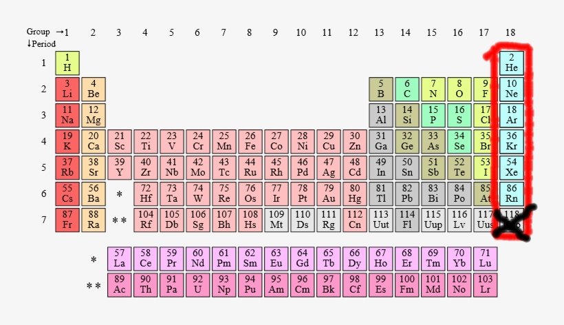 Periodic Table Noble Gases Periodic Table Of Elements