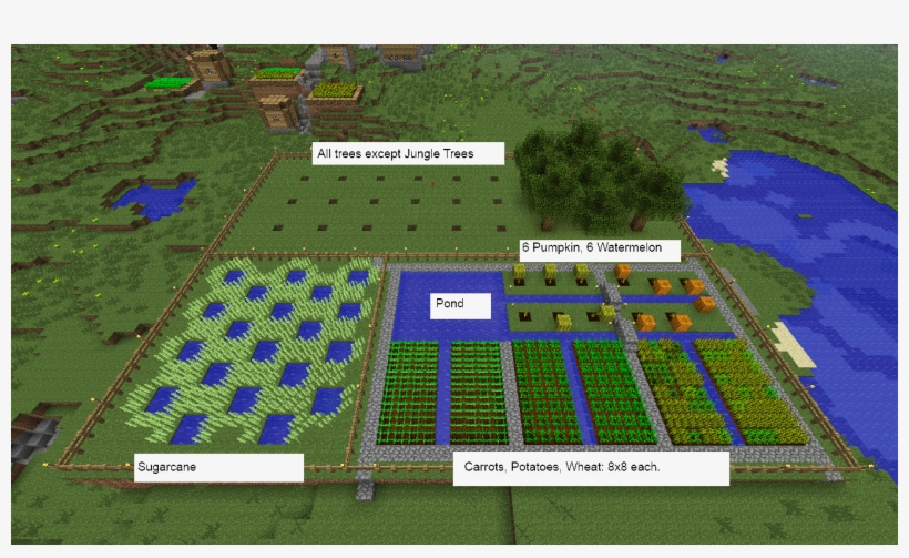 My Efficient Farm Minecraft Farm Layout Transparent Png 1360x768 Free Download On Nicepng,Small Home Interior Design Images India