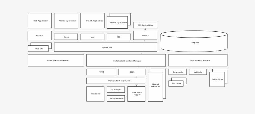Architectural Diagram - Ms Dos Architecture Diagram