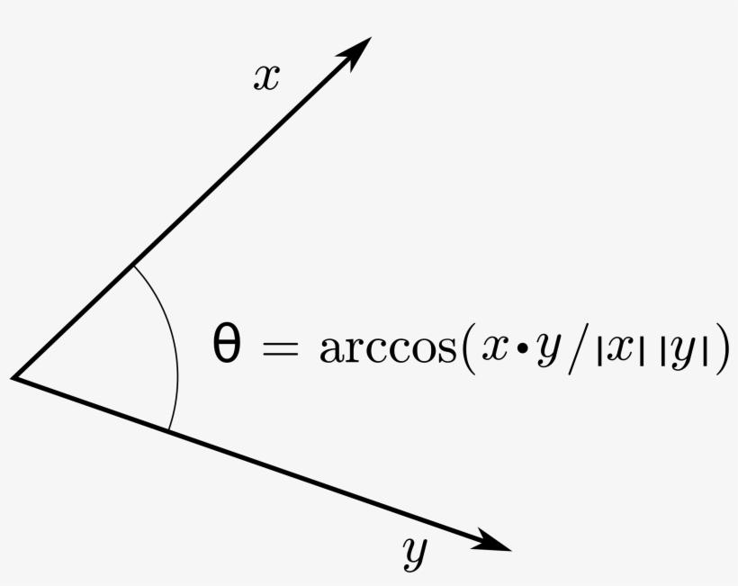 Inner Product Angle - Word2vec Cosine Similarity Transparent