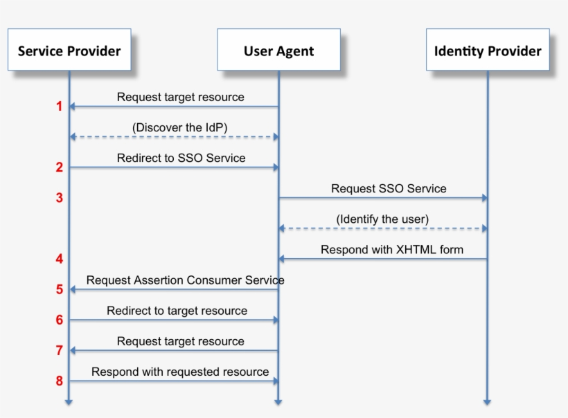 sso sequence diagram wiring diagram directory Salesforce Diagram