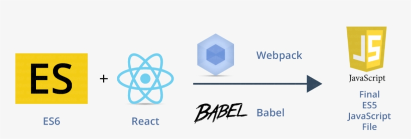 React Is A Ui Library Developed At Facebook To Facilitate