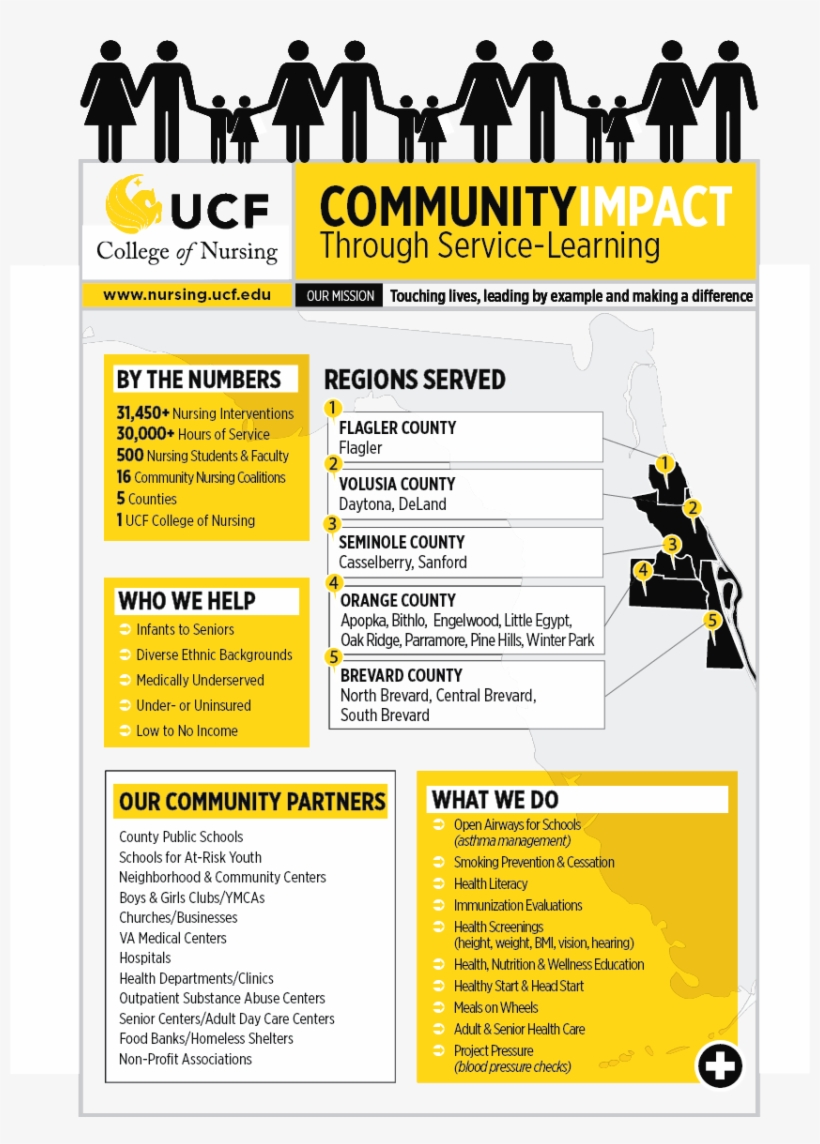 Fillable Online Ce Ucf Applied Project Management Certificate