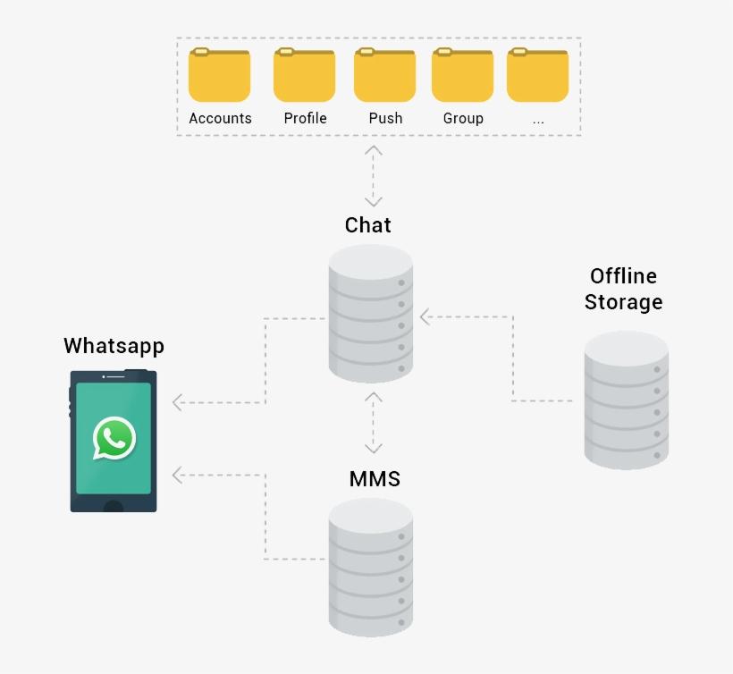 Create A Clone App Similar To Whatsapp - Working Of Whatsapp