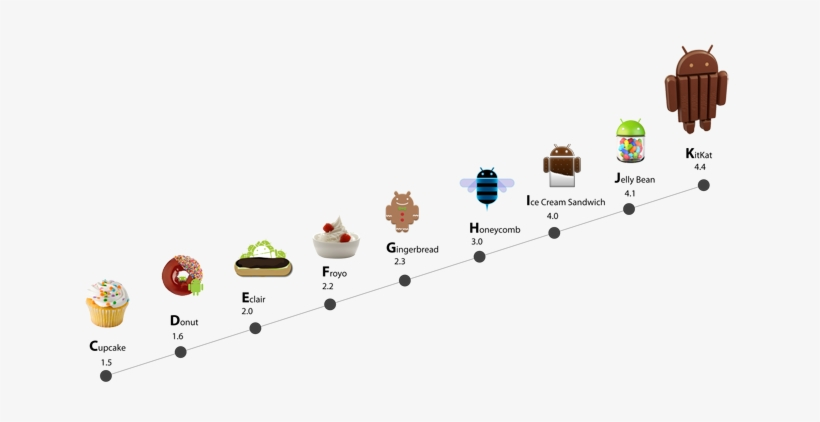 Innovationm Android Release History - Android Kitkat