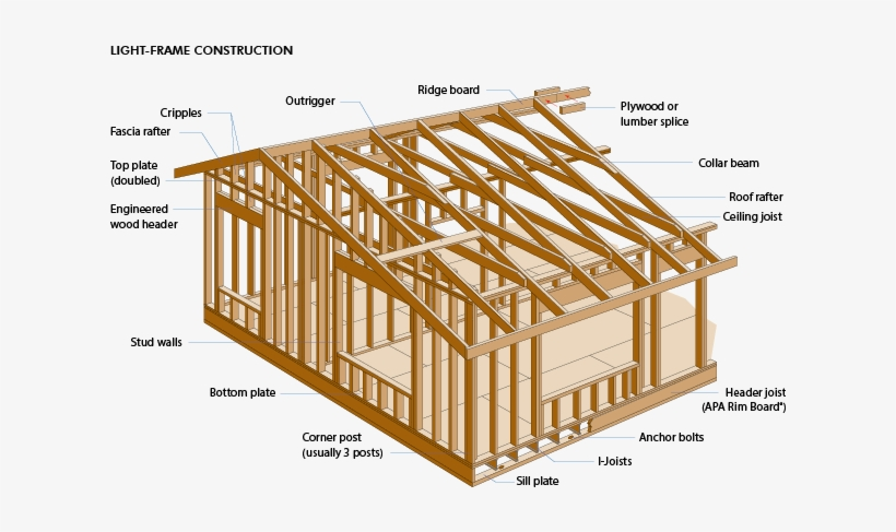 Light Frame House - Light Wood Frame Construction Detail ...