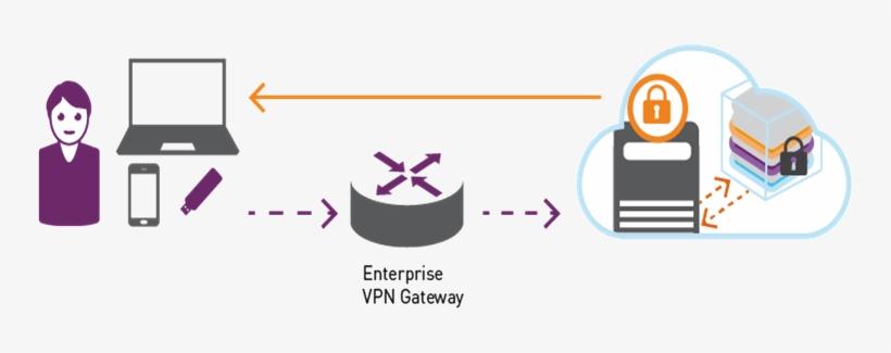 Vpn Security Diagram - Safenet Authentication Service Vpn