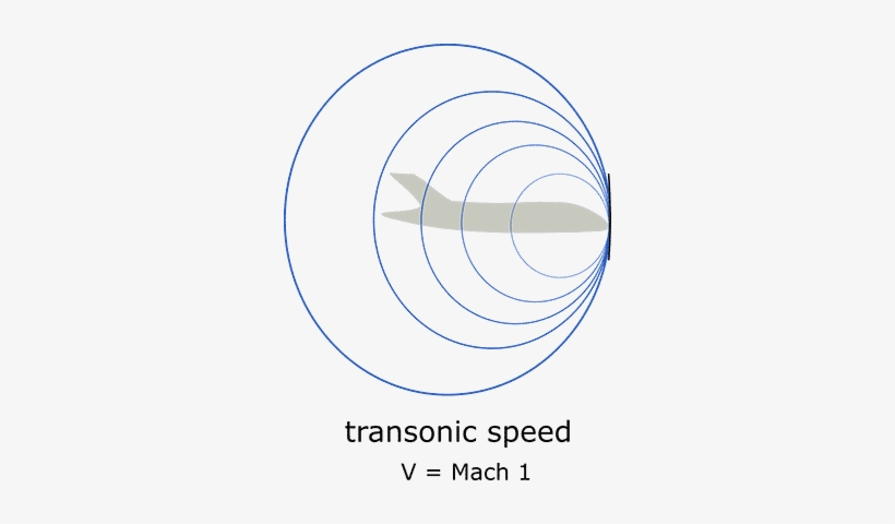 Sound Waves And Shock Wave On An Airplane At Transonic