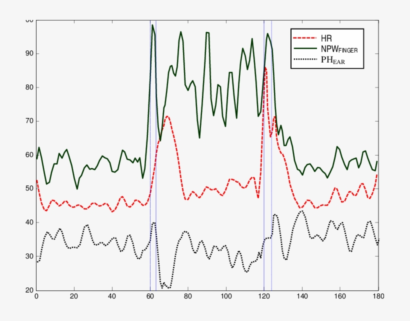 Filtered Heart Rate , Normalized Pulse Width (npw Finger - Heart