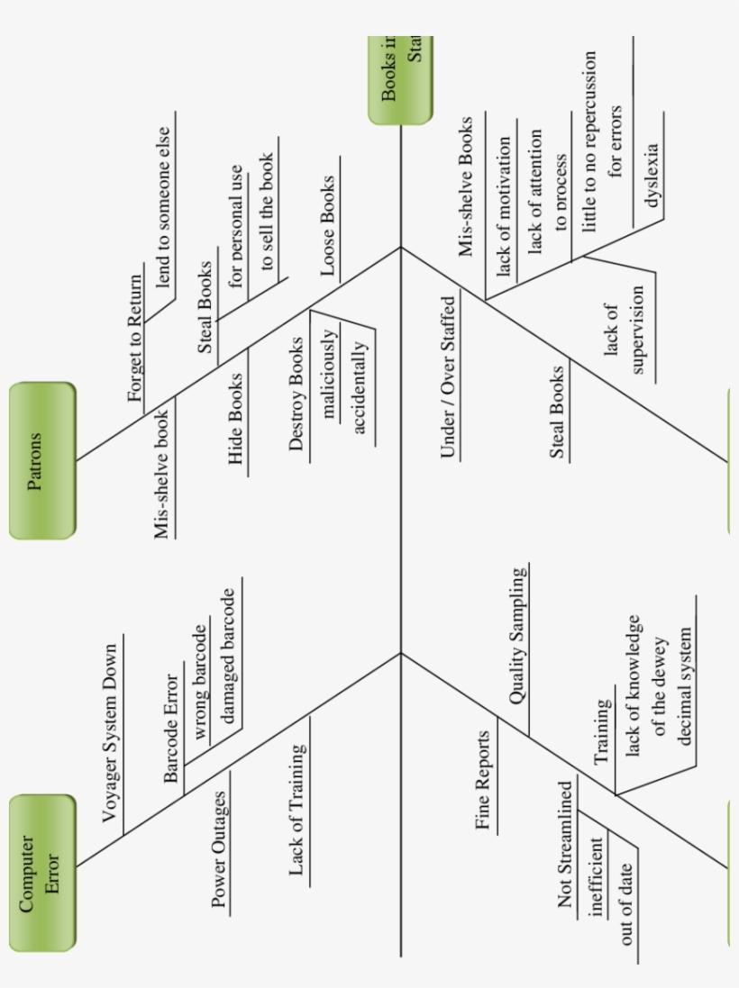Fishbone Diagram Analysis For Book In Ishikawa Diagram Transparent Png 850x1096 Free Download On Nicepng
