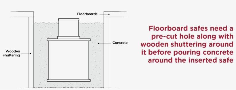 In Floor Safes Concrete Matttroy