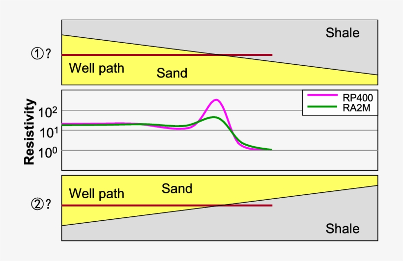 the polarization horns of cpr in horizontal well and - diagram