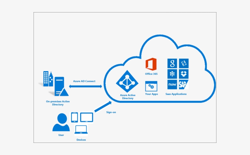 What Is Azure Ad Connect - Office 365 Azure Ad Connect Transparent