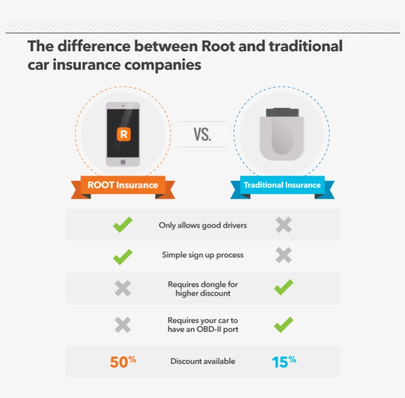 Root Is Taking Big Data In Car Insurance To The Next Tune