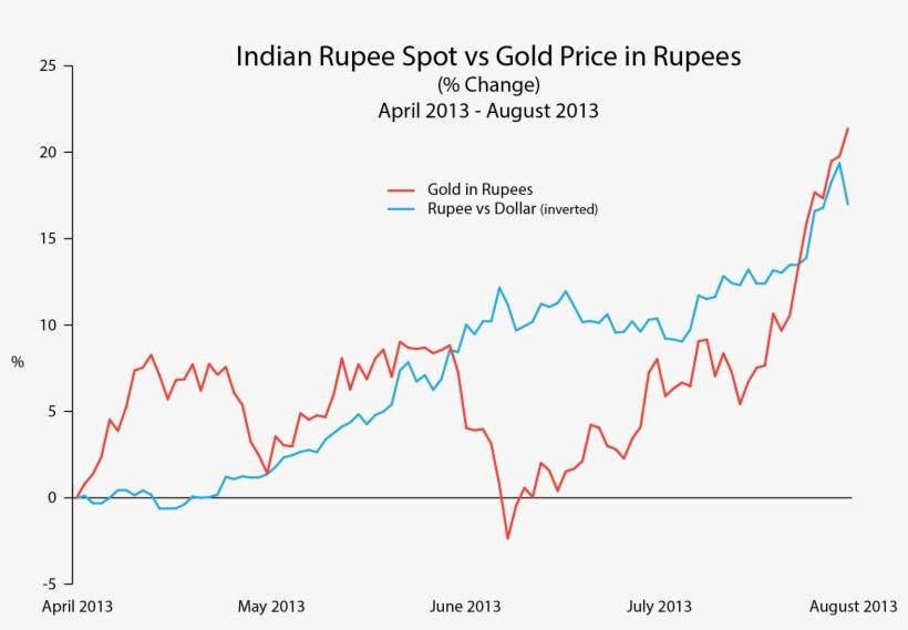 Indian Ru Vs Gold Price Rus Chart