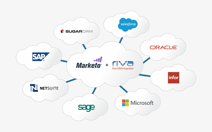 Marketo Integration For Salesforce - Sage Developer