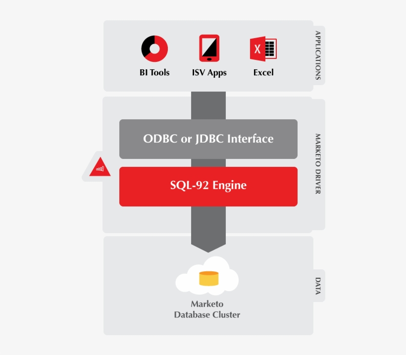 Simba Marketo Odbc & Jdbc Driver Connectivity Diagram