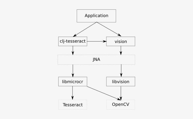 The Clojure Wrapper For Tesseract Can Be Found At Github - Diagram
