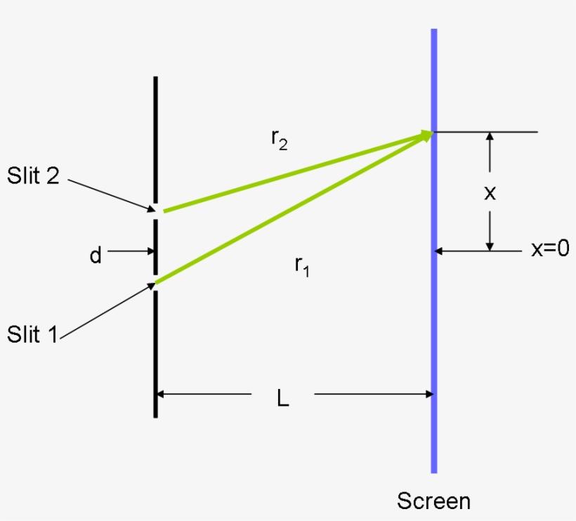 double slit experiment - youngs double slit diagram