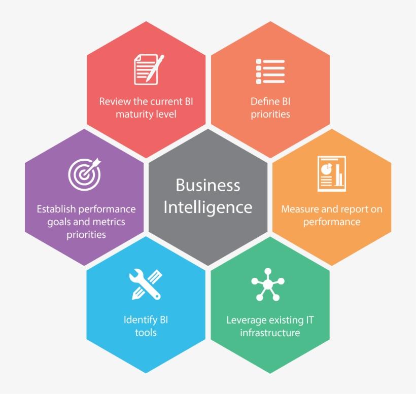 Establish Business Intelligence Roadmap At The