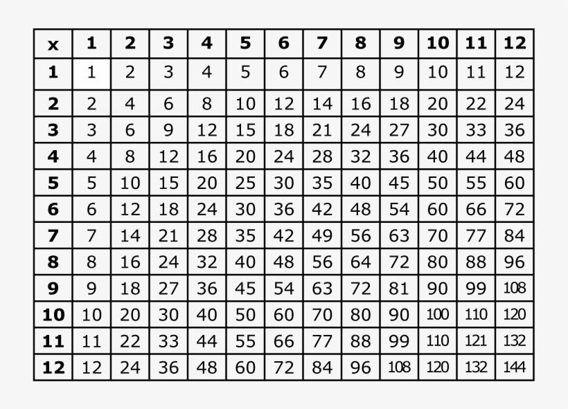 picture relating to Printable Multiplication Table Pdf titled Printable Multiplication Desk Pdf Xmultiplication - Witches