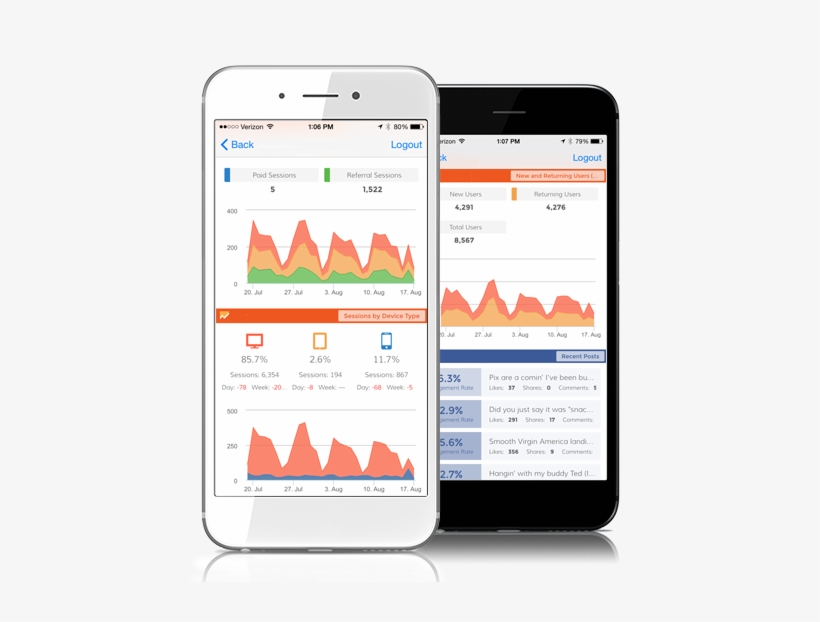 With The Dasheroo Mobile Dashboard App For Ios And - Mobile