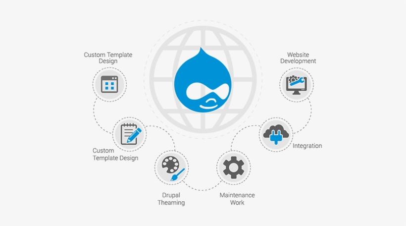Drupal Web Development Services List - Drupal Web Development