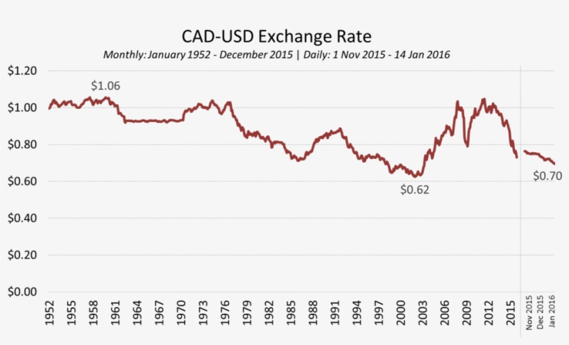 Chart Cadusd Historical Exchange Rate