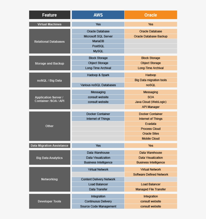Oracle Cloud - Oracle Cloud Vs Aws Transparent PNG - 600x810 - Free