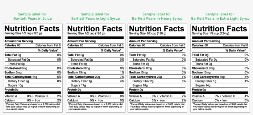 Canned Fruit Nutrition Information