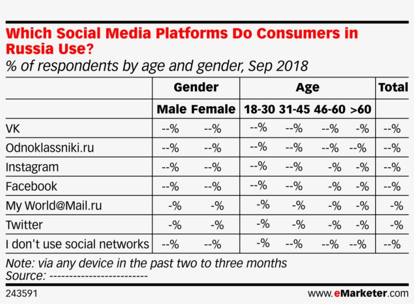 Which Social Media Platforms Do Consumers In Russia - Global