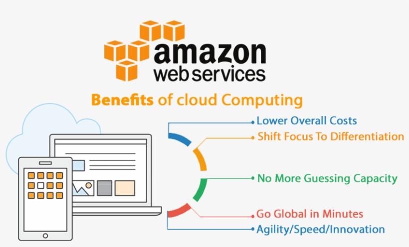 Aws Cloud Migration Benefit Of Cloud Computing Benefits Of Cloud