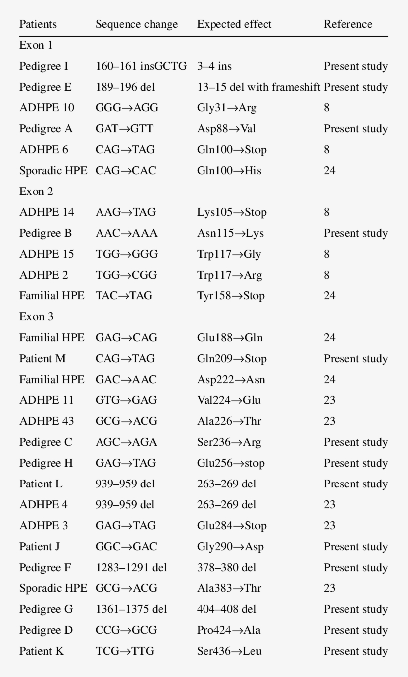 summary of sequence variations in the shh gene yoga objective type