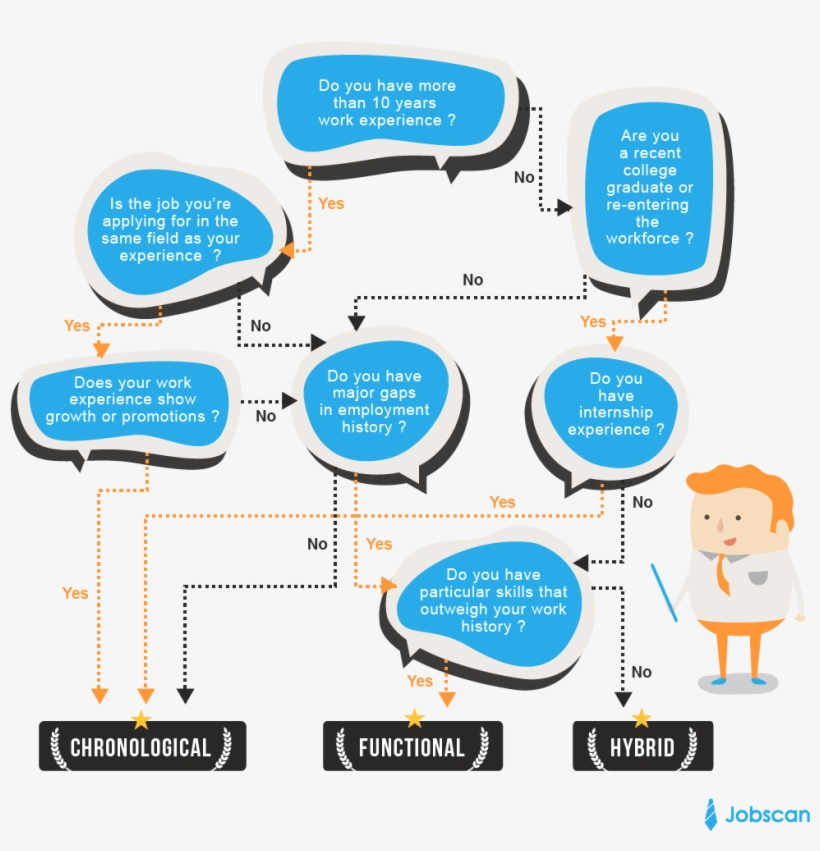 How To Choose A Resume Format Infographic