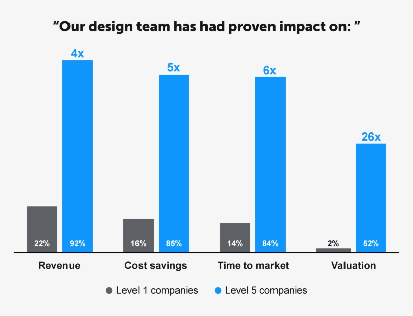 Invision Has Conducted A Survey That Classifies Companies - Diagram