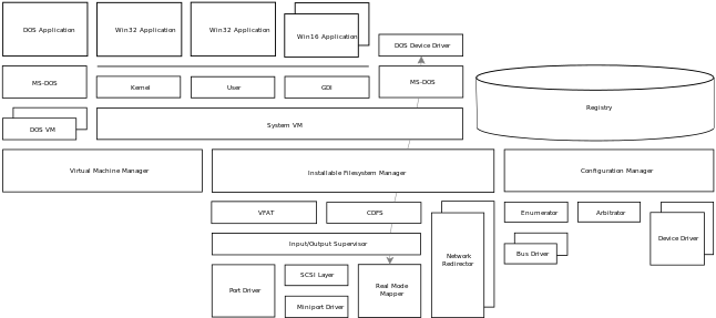 Download HD Architectural Diagram - Ms Dos Architecture