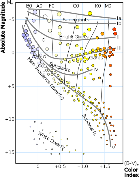 hr diagram with color index and spectral types - wezen on hr diagram  (500x636)